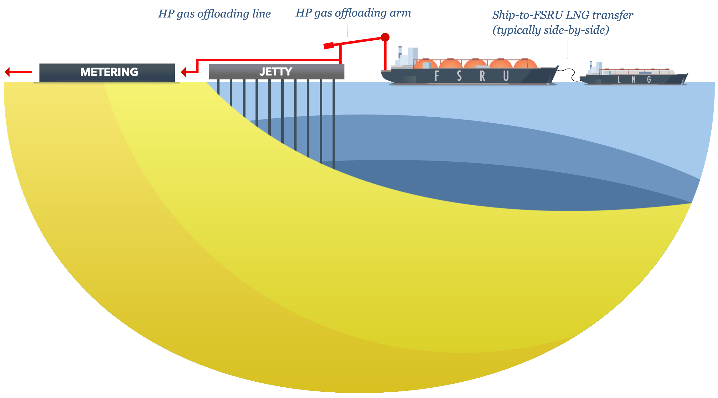 Floating Storage and Regasification Units